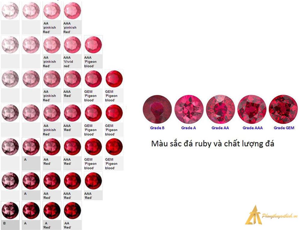 Màu sắc và chất lượn đá Ruby