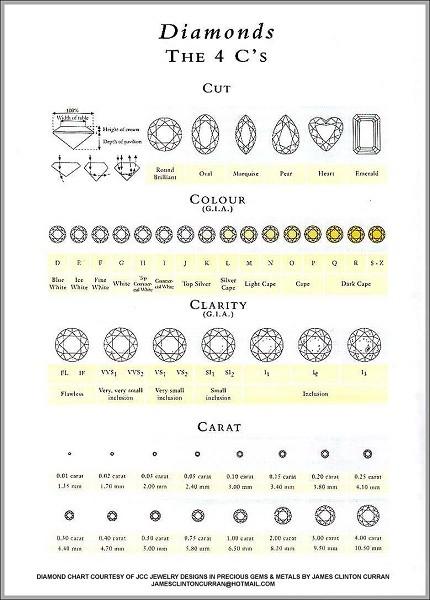 4C, 6C,… là những hệ thống đo lường chất lượng kim cương phổ biến nhất