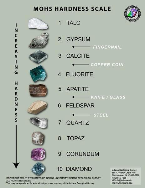 Đạt độ cứng tuyệt đối trong thang đo độ cứng nên kim cương có giá trị vĩnh cửu theo thời gian, không bị phá vỡ, bào mòn khi gặp kim loại khác